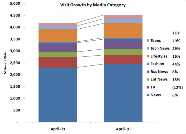 comScore April YOY Visits Growth