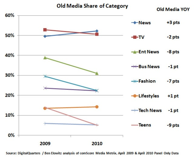Old Media Share Online