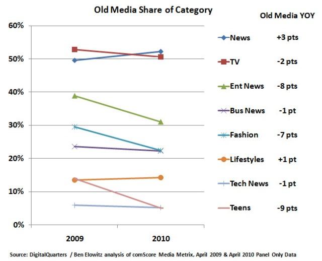 Old Media Share Online