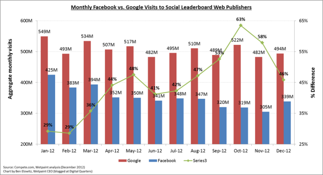 December 2012 Leacerboard_FB v. Google Chart