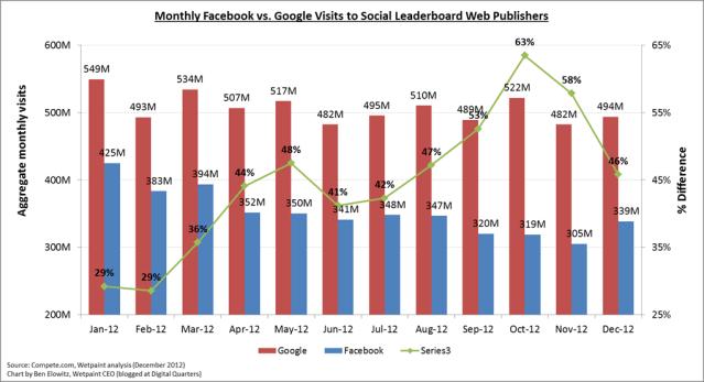 December 2012 Leacerboard_FB v. Google Chart