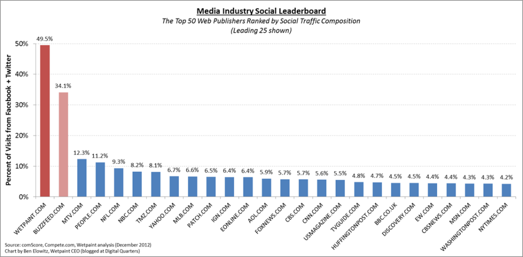 December 2012 Leaderboard_Social Composition Chart