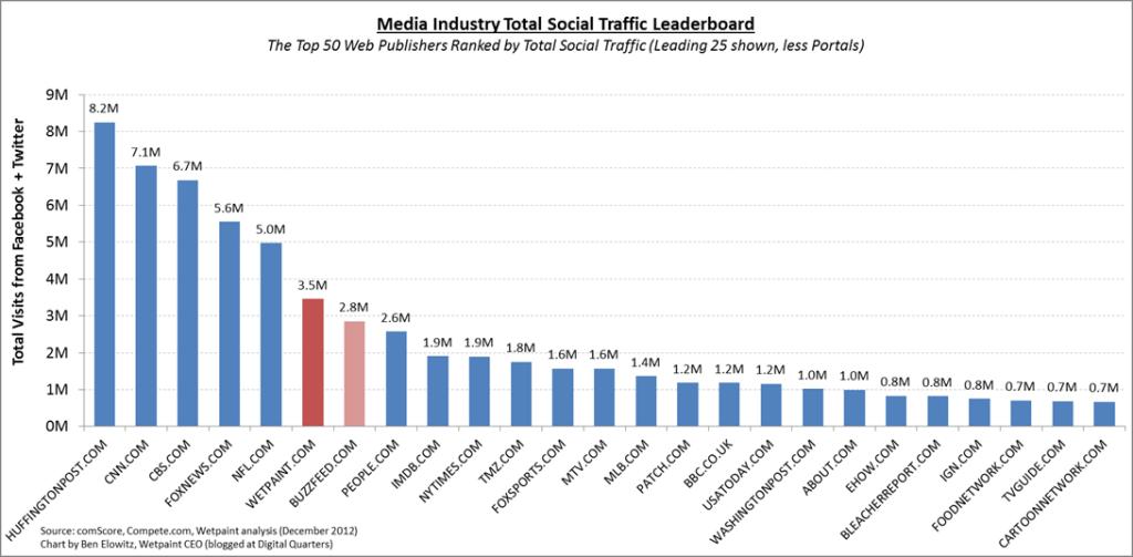 December 2012 Leaderboard_Total Social Chart